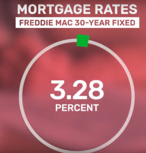 Covid-19's impact on real estate ( Mortgage rates )