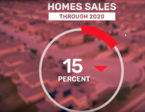Covid-19's impact on real estate ( Homes Sales )